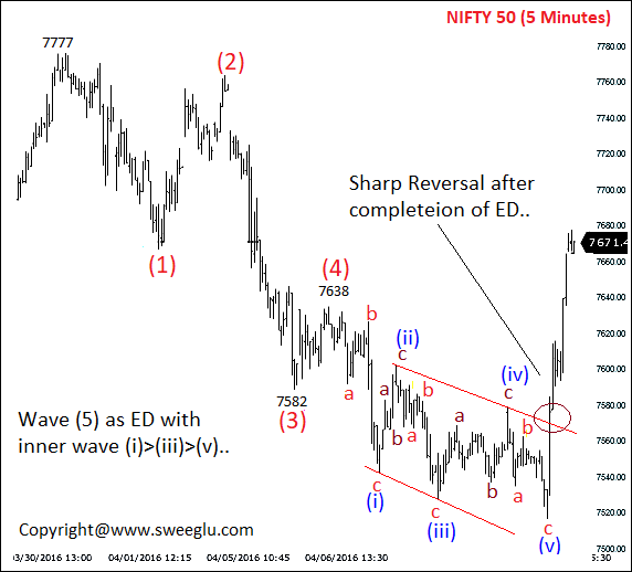 Ending Diagonal Pattern on Nifty 5 Minutes Chart