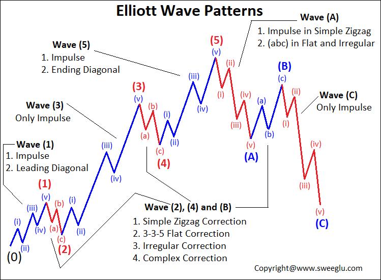 Elliott Wave Theory Patterns