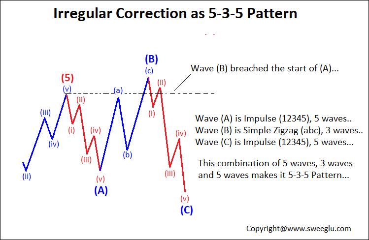 Irregular Corrective wave with 5-3-5 sub pattern