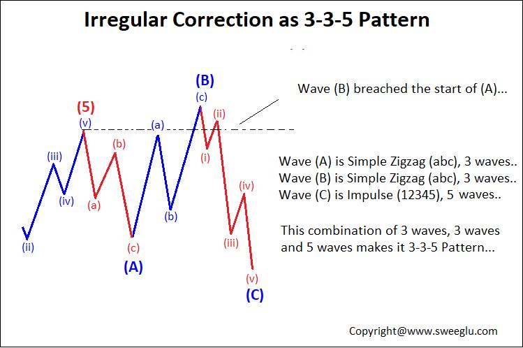 3-3-5 Irregular Corrective Pattern