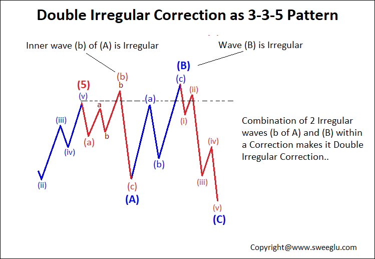 Double Irregular Correction