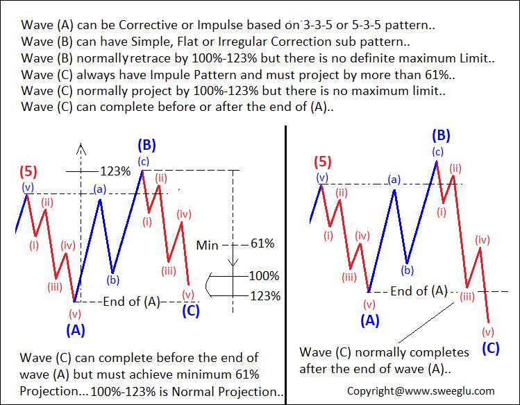 Irregular Correction Rules and Fibonacci Calculations