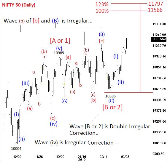 Repeated Irregular Corrective Waves on Nifty Chart