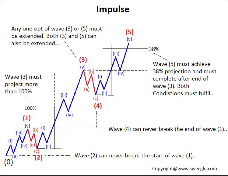 Impulse Pattern of Elliott Wave Theory