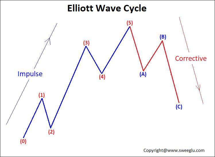 Elliott Wave Cycle Basic Pattern