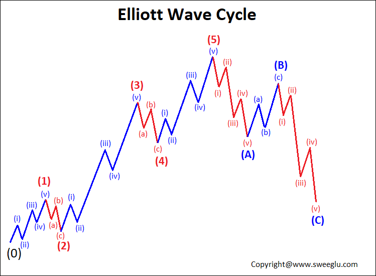 Elliott Wave Cycle Internal Structure