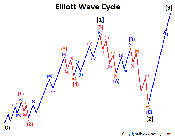 Continuation of Elliott Wave Cycle