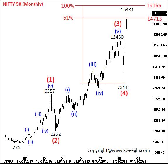 Major Elliott wave cycle of Nifty