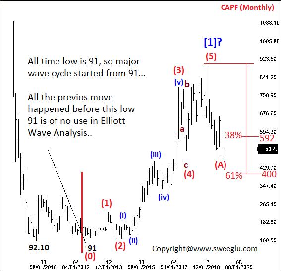 Marking the start of major Elliott wave cycle