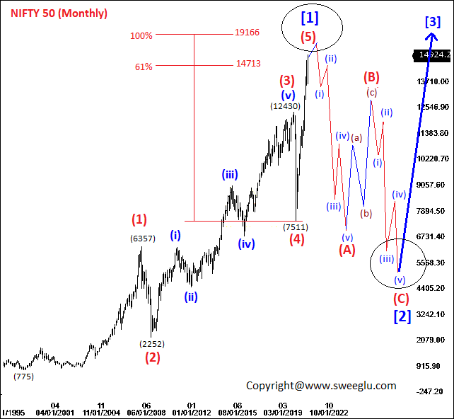 Future Move of Nifty based on Elliott Wave Cycle