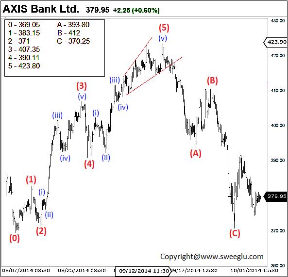 Elliott wave Impulse pattern in Axis bank