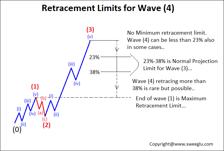 Fibonacci Retracement Limit of Elliott wave 4